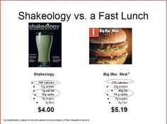 Shakeology vs Fast Food Lunch