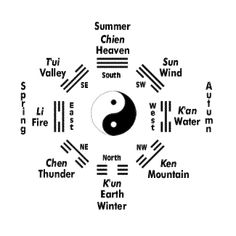 This is the pa gua of Taoism. The trigrams surrounding the yin yang symbolize the essential elements which comprise the universe, while the yin yang symbolizes the balance of its energies. I want this as a tattoo on my wrist...obviously not with the translations!