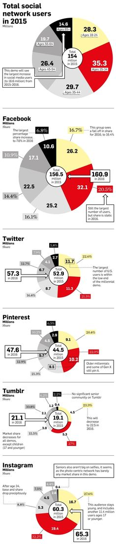 Who's Using Facebook, Twitter, Pinterest, Tumblr and Instagram in 2015 @Adweek #infographic #stats #socialmedia
