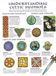 Design Celta, Beltaine, Celtic Symbols And Meanings, Irish Celtic Symbols, Celtic Alphabet, Celtic Pride, Celtic Mythology, Celtic Paganism, Baby Witch