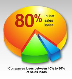 Lead Management, Crm System, Tech Logos, Customer Service, Goal, Led, Business, Customer Support, Store