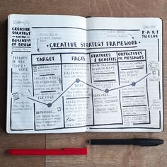 """This spread of notes explores the details of the Creative Strategy Framework and how it allows you to play detective, organising and extracting insights.   It helps you to fill in the missing parts, remove all the irrelevant stuff and reduce information overload.  As Douglas says: """"[it] helps begin the process of developing relevant solutions that are on brand, on strategy, and on message."""""""