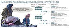 NotisRigas: Πληθυσμός προσφύγων/μεταναστών στα ελληνικά νησιά