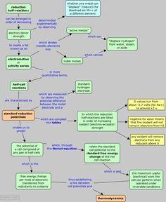 Electrochemistry in a nutshell.