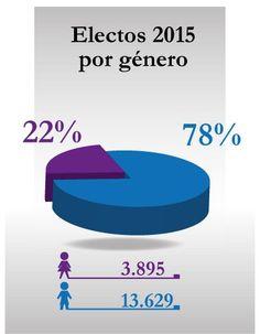 Del total de 17.524 gobernantes electos las mujeres son el 22% (@moecolombia) | #DIaDeLaMujer