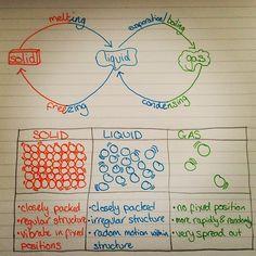 Phoebe Gibson @phoebeisabella97 #gcse #revision #...Instagram photo | Websta (Webstagram)
