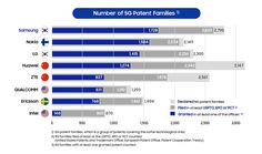 Samsung Electronics has received the maximum number of patents during 2019 which goes beyond smartphones and chipsets and covers network . Technology News Today, Science And Technology News, Mobile Technology, Fourth Industrial Revolution, Network Infrastructure, Samsung Smart Tv, Cellular Network, Technical University, Health App