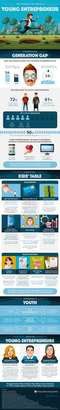 Infographic with stats about entrepreneurship problems and how younger generations deal with these problems.