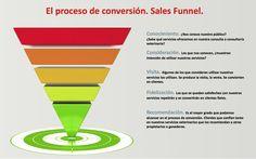 Proceso de conversión - Sales funnel