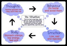 Methods of Coping with Negative Thoughts