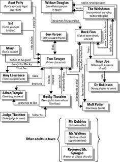 Tom Sawyer Character Map