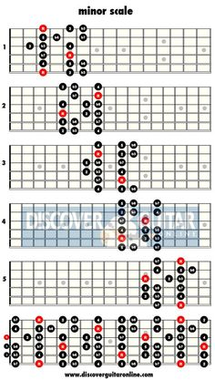 Beginners guide to learning guitar scales including pentatonic, major, minor, blues, jazz and exotic scales - with charts and tabs to help you along the way