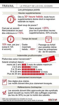 Infographie Le projet de loi sur le travail en France ( 2016)