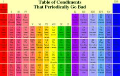 A periodic table of condiments that periodically go bad.