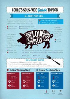 Pork Sous Vide Cooking Guide