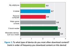 Smartphones replace personal computers as the go-to devices for downloading content