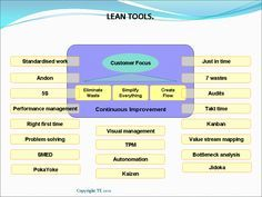 The tools of Lean Manufacturing