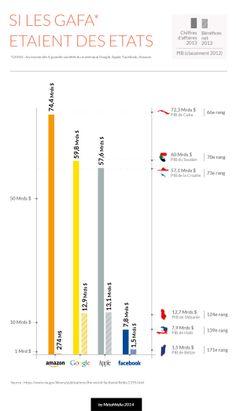 Si les GAFA étaient des Etats [infographie]