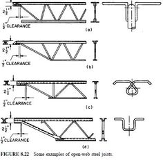 FIGURE Some examples of open-web steel joists Truss Structure, Steel Structure Buildings, Garage Construction, Steel Frame Construction, Steel Trusses, Roof Trusses, Steel Building Homes, Architectural Engineering, Building Systems