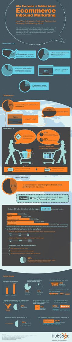 eCommerce inbound marketing, very elucidative!