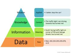 Data is not Wisdom. I make wisdom out of data. Knowledge Management, Change Management, Kaizen, Machine Learning Deep Learning, Data Integrity, Knowledge And Wisdom, Knowledge Graph, Corporate Communication, Business Intelligence
