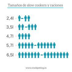 Crockpotting | ¿Qué Crock Pot o slow cooker me compro | http://www.crockpotting.es