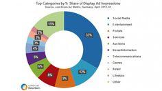 Social-Media-Advertising: 33 Prozent der Werbeeinblendungen werden im Social Web generiert