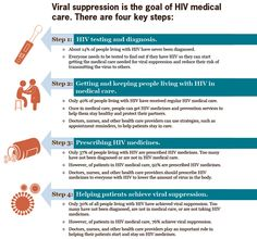 Viral suppression is