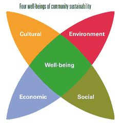 well-being - diagram-four-well-beings Community Space, Community Building, Un Global Goals, Enterprise Architecture, Urban Design Plan, Public Space Design, Smart City, Environmental Design, Urban Planning