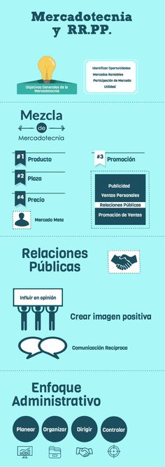 La relación entre la mezcla de Mercadotecnia, las Relaciones Públicas y el enfoque administrativo.