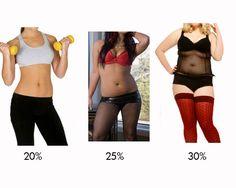 Female visual body fat percentage comparisons. 20%, 25%, 30%.