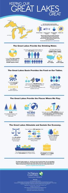 The Nature Conservancy put together this infographic on the awesomeness of the Great Lakes and what they do for us.