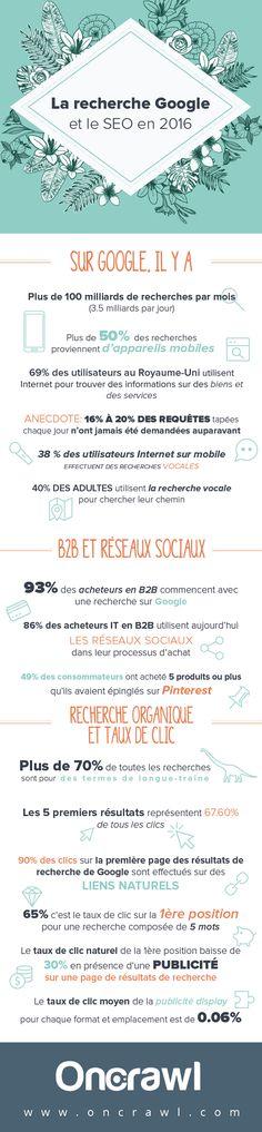 Infographie, les chiffres du SEO en 2016