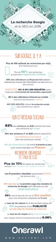 infographie-google-search-seo-2016.png (560×2415)