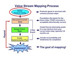 17 best images about lean mapping approaches on - 28 images - 17 best images about lean six sigma on problem, 17 best images about lean mapping approaches on, 17 best images about lean six sigma on in, 17 best images about bpm on business process, 17 best Change Management, Business Management, Business Planning, Value Stream Mapping, 6 Sigma, Process Map, Corporate Strategy, Lean Manufacturing, Mapping Software
