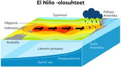 illustration, infographic, El Nino - @ Stina Tuominen