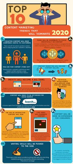 The Top 10 Content Marketing Trends That Will Dominate 2020 Infographic – Marden Kane Digital Promotions – technologie Digital Marketing Strategy, Digital Marketing Trends, Marketing Approach, E-mail Marketing, Marketing Quotes, Affiliate Marketing, Internet Marketing, Online Marketing, Social Media Marketing