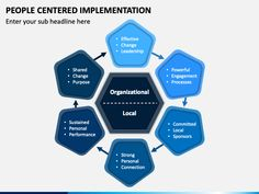 Download our People Centered Implementation PPT to illustrate your people-centric change management model.