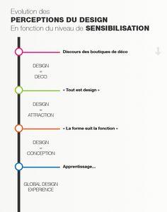 Evolution des perceptions du design en fonction du niveau de sensibilisation