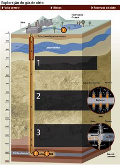 Fraturamento hidráulico - Fracking - ameaça reservas subterrâneas de água do Brasil
