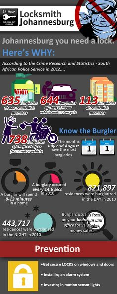 **Johannesburg-Crime Capital of the World-Break in Statistics & Prevention  **  This infographic with crime statisticsreleased by the South African Police Service helps show that whilst Johannesburg does have a higher than normal incidence ofBurglaryrelatedcrimethe methods for prevention are very simple and a quick call to yourlocal locksmithsis one of the best ways to get a full security survey of your premises.     http://www.locksmithjohannesburg.com/security-crime-prevention-news/