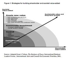 """How can they continue to deliver shareholder value while delivering societal value?"" Sustainability with core values such as transparency, integrity etc. (in my opinion, these are the most common sense and should form as the base anyway!) and still deliver profits and higher growth percentages YoY"