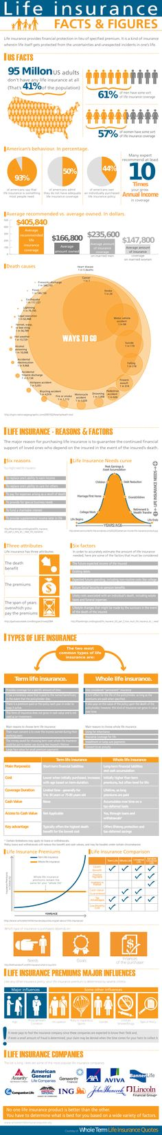 Here Is An Interesting Infographic That Will Show Some Great Facts About Life  Insurance.