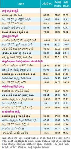 54 Best Eenadu Siri for Personal Finance in Telugu images in