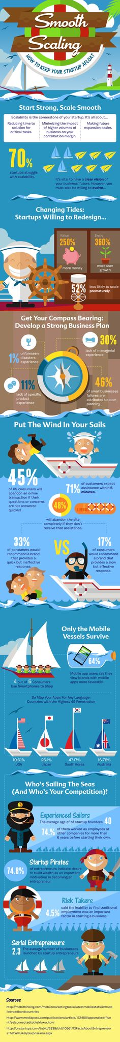 Infographic - How To Keep Your Startup Afloat.  Scalability is the cornerstone of your startup.