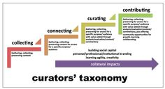 Taxonomy of digital curation - from Social Media Curation a report by Joyce K. Valenza, Brenda L. Boyer, and Della Curtis - http://www.alastore.ala.org/detail.aspx?ID=11262