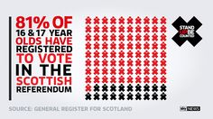 The second Scotland debate takes place tonight - 81% of 16 & 17 year olds have registered to vote in the #IndyRef. Who says young people don't care about politics? #StandUp http://standup.news.sky.com/