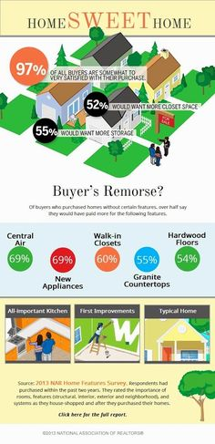 97% of all buyers are satisfied with their home purchase - according to a 2013 survey by the National Association of REALTORS®. Hear from home owners what they would change about their recent purchase, if they could.  (Prudential PenFed Realty - Equal Housing Opportunity) Infographic via NAR