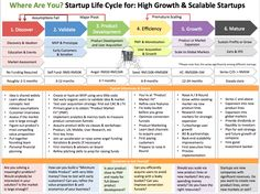 Where Are You? Startup Life Cycle for: High Growth & Scalable Startups, by Entrepreneurs Dialogue / MaGIC Dialogue.