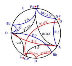 Harrison 'Pure Intonation'. As well as many of the features of the pythagorean scale, we can also see the 'celestial comma' (64:63) marked between the three sharp notes and their naturals with a star. (Note that the 'sharps' are actually located below their naturals).